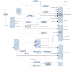flowchart types and flowchart uses process flow