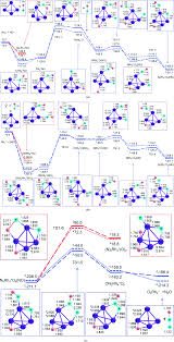 catalytic reduction of no by co on rh 4 clusters a density