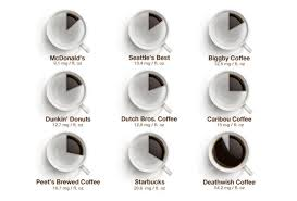 how much caffeine is actually in your coffee from dunkin u0027 to