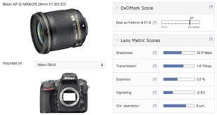 Best Lens For Landscape by Nikon 24mm F 1 8g Measurements Excellent Sharpness And Ca Dxomark