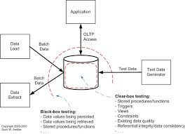 database testing how to regression test a relational database