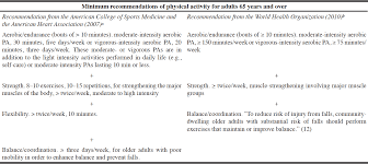 recommendations on physical activity and exercise for older adults