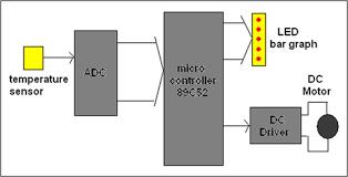 temperature dependent fan engineersgarage