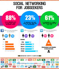 Job Search Meme - job search tip for 2013 social networking media meme
