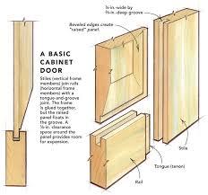 Building Shaker Cabinet Doors by Cabinet Door Rails And Stiles Width Bar Cabinet