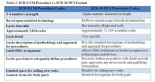 Icd 9 Conversion Table Icd 10 Format Format