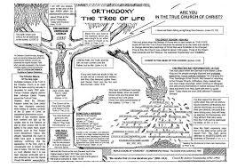 orthodox tree of eastern christianity