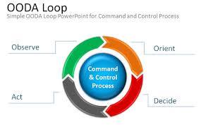 free ooda loop powerpoint ppt presentation template u0026 diagram