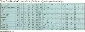 carpenter trends in high temperature alloys