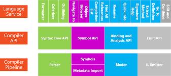 net compiler platform a k a roslyn an overview dotnetcurry