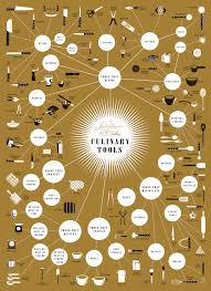 Design Kitchen Tool by Infographic Of The Day A Complete Guide To Your Kitche Co Design