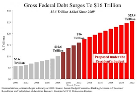 Fiscal Year 2014 National Debt This Is The In History Debt Has Eclipsed The