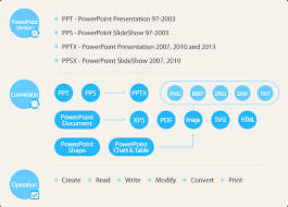 Net Powerpoint Component Processing Ppt Pps Pptx Ppsx In C Vb Ppt Powerpoint