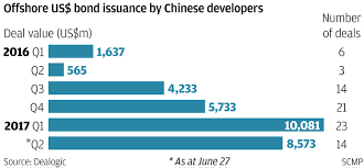 confusing bond sale rules are giving chinese developers a