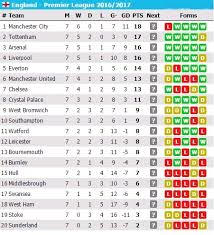Klasemen Liga Inggris Klasemen Liga Inggris Terbaru Musim 2016 17 Bandar