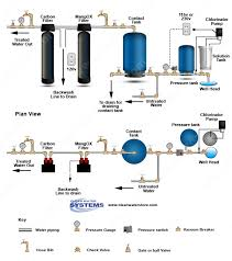 uv light for well water cost 17 best well water treatment diagrams images on pinterest iron