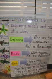 beginning middle end anchor chart michele gugliotta