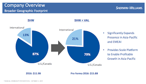 Sherwin Williams by Dividend Aristocrats In Focus Part 12 Sherwin Williams The