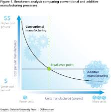 3d opportunity additive manufacturing paths to performance