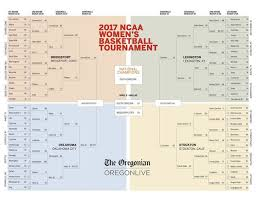 2017 ncaa basketball tournament printable bracket for women s ncaa tournament 2017 updated with