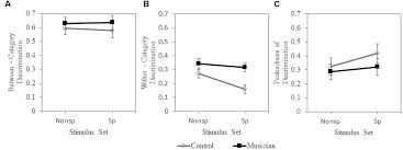 frontiers musical experience modulates categorical perception of