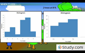 what is a histogram in math definition u0026 examples video
