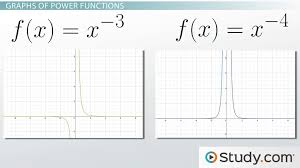 what is a power function definition equations graphs