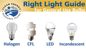Light Bulb Definition Are You In The Dark About Lightbulbs Watts And Brightness