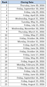 ehs in 2016 by the numbers part 1 popular closing dates