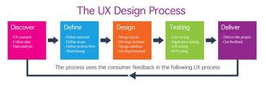 user experience design ux design process ux design user experience ux