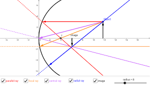 concave and convex mirror ray diagram geogebra