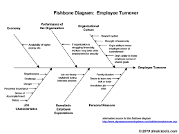 fishbone diagram template fishbone diagram example and template