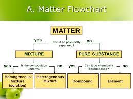 matter properties u0026 change chapter 6 a matter matter u2013 anything