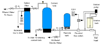 how to use chlorination systems for well u0026 spring water