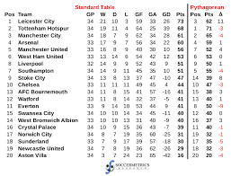 english soccer league tables a pythagorean view of the english premier league with a month to go