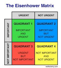 Help Desk Priority Matrix The Procrastination Matrix Wait But Why