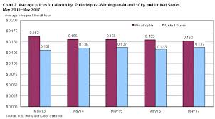 Average Electric Bill For A 4 Bedroom House Average Electricity Bill 4 Bedroom House Myminimalist Co