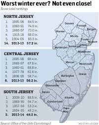 Average Rent In Nj Worst Winter Ever In Nj Not By A Long Shot But Brutally Cold And