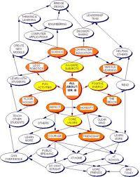 identity map identity mapping