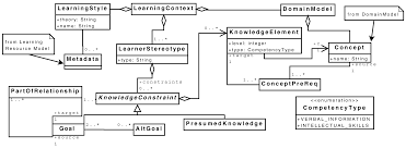 constraint based validation of adaptive e learning courseware