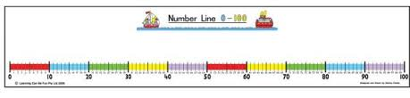 kindergarten number lines student number line 0 100 044806 details rainbow resource