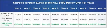 Compound Interest Worksheets Tips And Strategies For Retirement Planning New York City