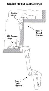 how to install hinges on corner cabinets pin on bedroom ideas and design