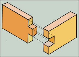 Wood Joints Diagrams by Types Of Joint Used In Making The Wooden Box Frame For The