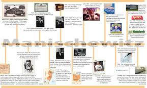 home design evolution interior design history timeline