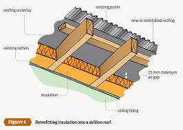 gap roofing retrofitting insulation placemakers
