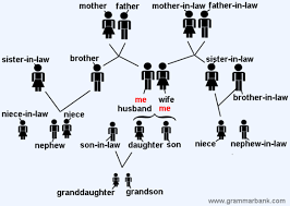 family tree relationship names in