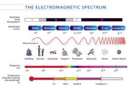 What Color Of Visible Light Has The Longest Wavelength Electromagnetic Spectrum Types Of Electromagnetic Waves Compared