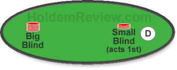 Small And Big Blind In Poker Who Posts The Small Blind And Who Posts The Big Blind