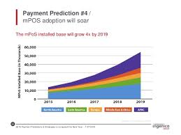 4 payments predictions for 2017 2016 payment predictions strategies to jumpstart the new year